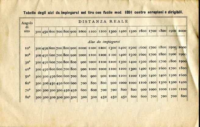 12. Norme per l'esecuzione del tiro di fucileria contro aeroplani e dirigibili, 1915 [Archivio privato Egisto Fiori]