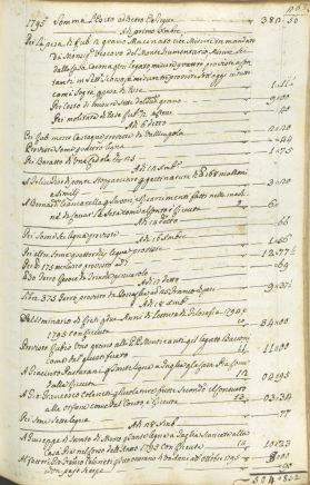 Archivio di Stato di Rieti, Archivio storico comunale Rieti, Istituti riuniti di ricovero, Amministrazione orfanotrofio femminile, vol. 4, c. 263.